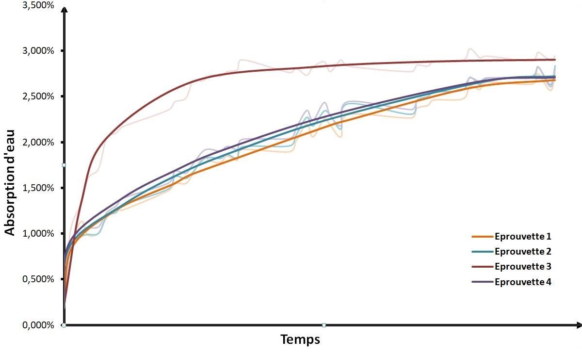 Fabrication Additive - Reprise d'Humidité