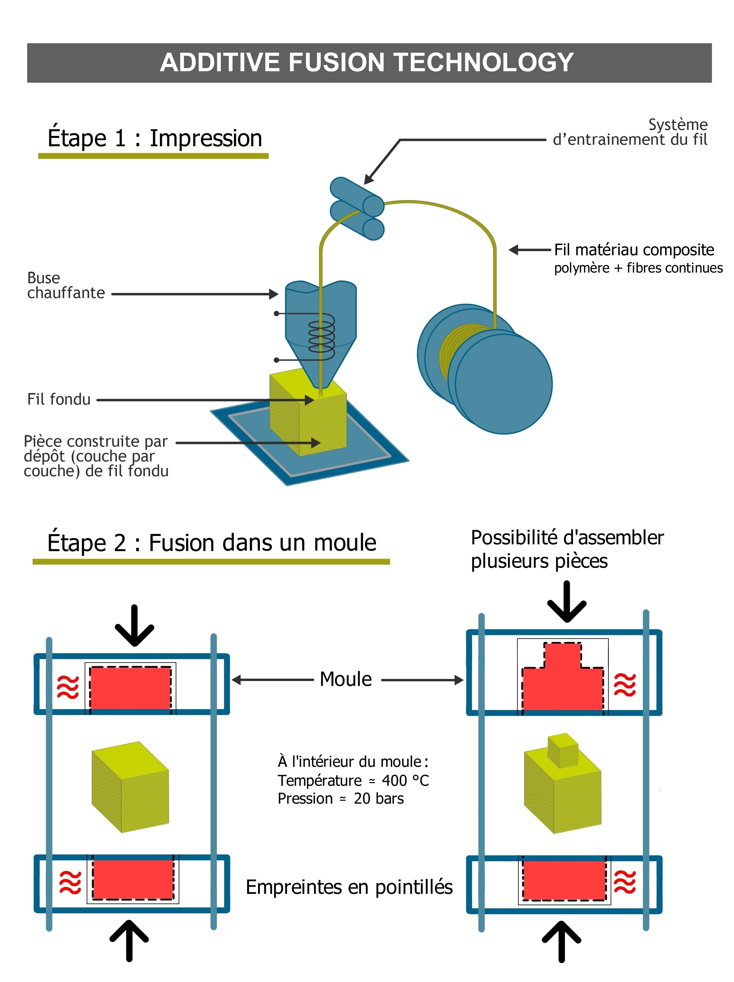 Fabrication Additive - Processus Additive Fusion Technology