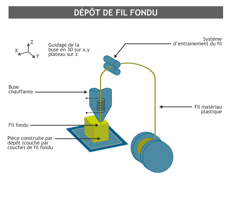 Fabrication additive : dépôt de fil fondu