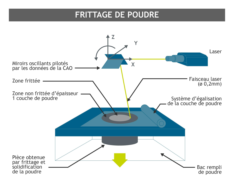 Processus fabrication additive de Frittage de poudre