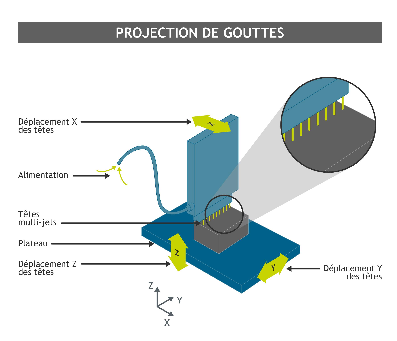 Fabrication additive : projection de gouttes