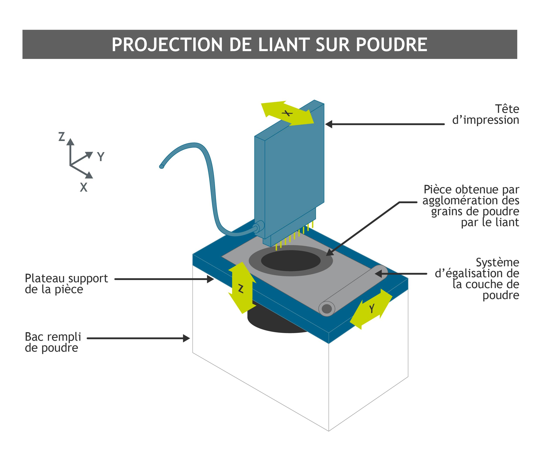 Fabrication additive : projection liant sur poudre