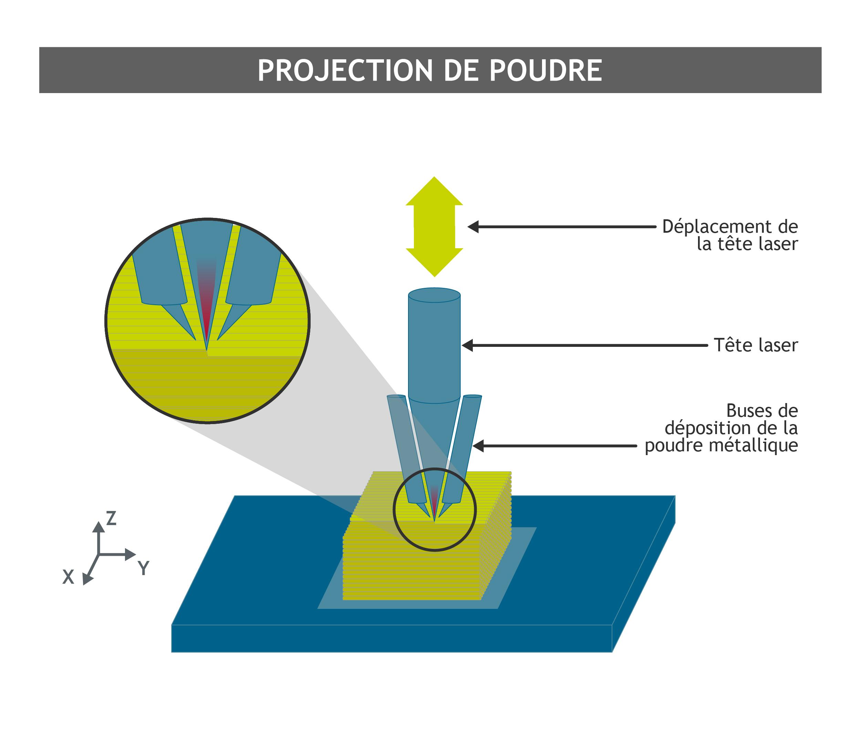 Fabrication additive : projection de poudre