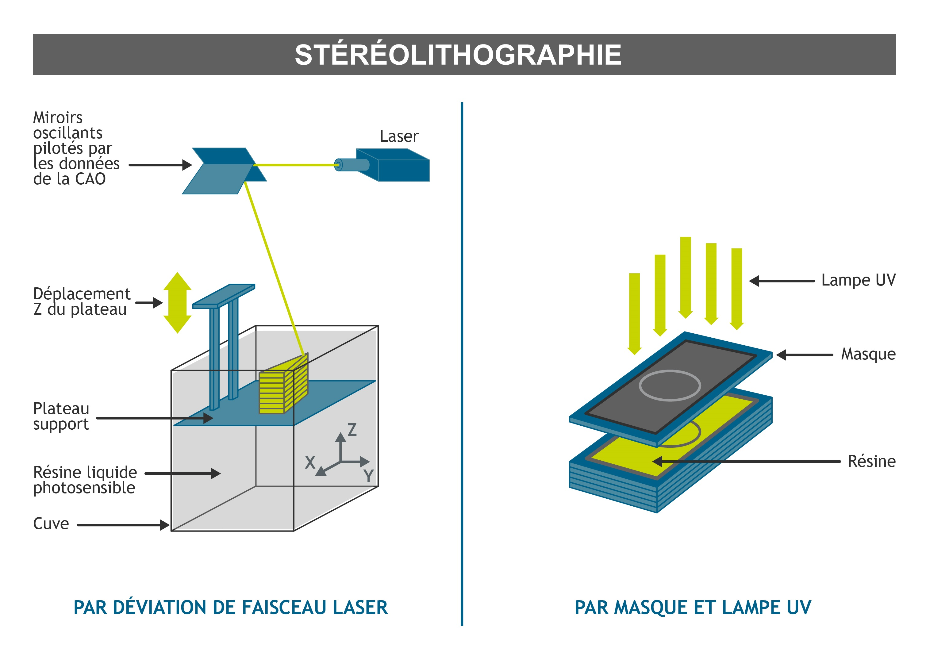 Fabrication additive - Processus Stereolithographie