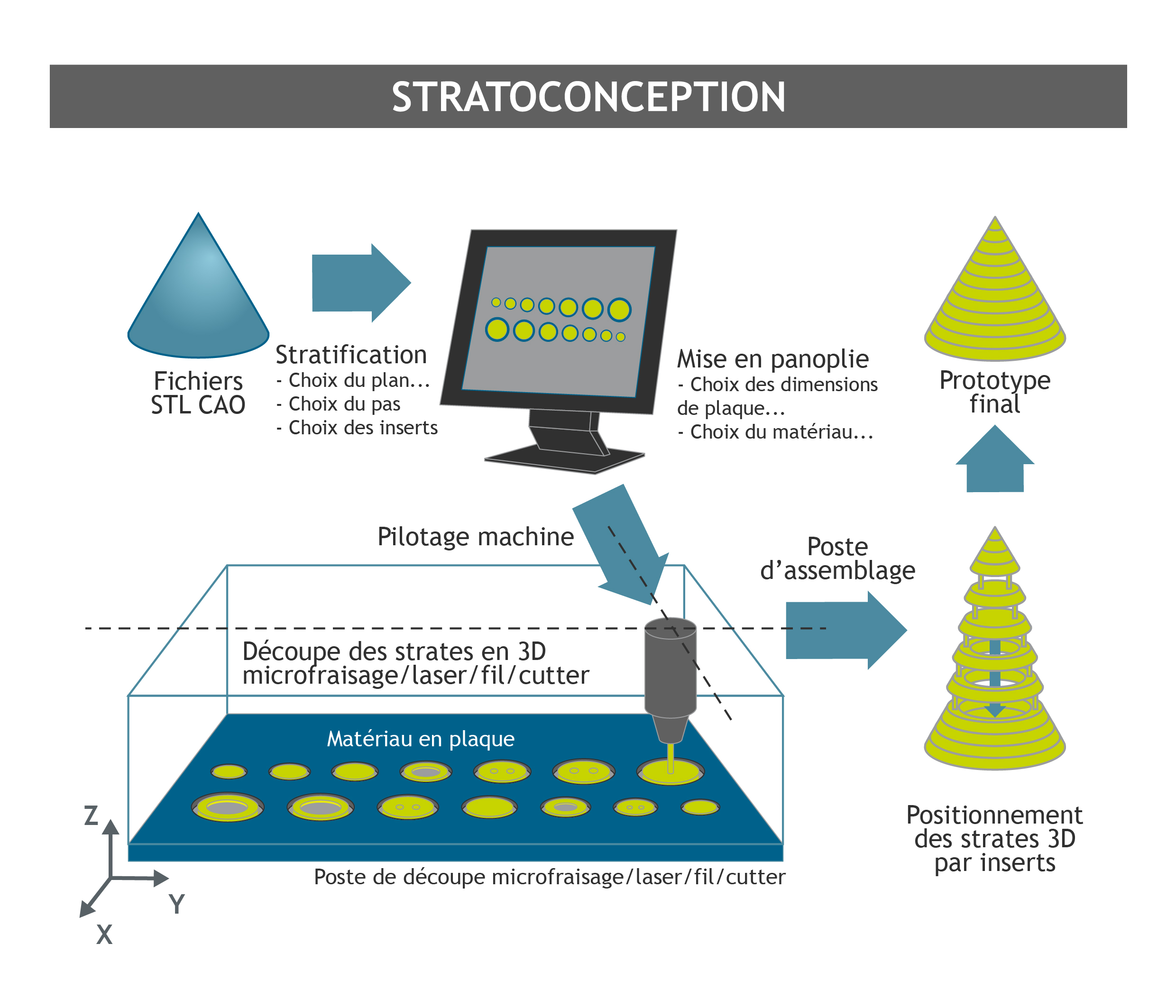 Fabrication additive : stratoconception