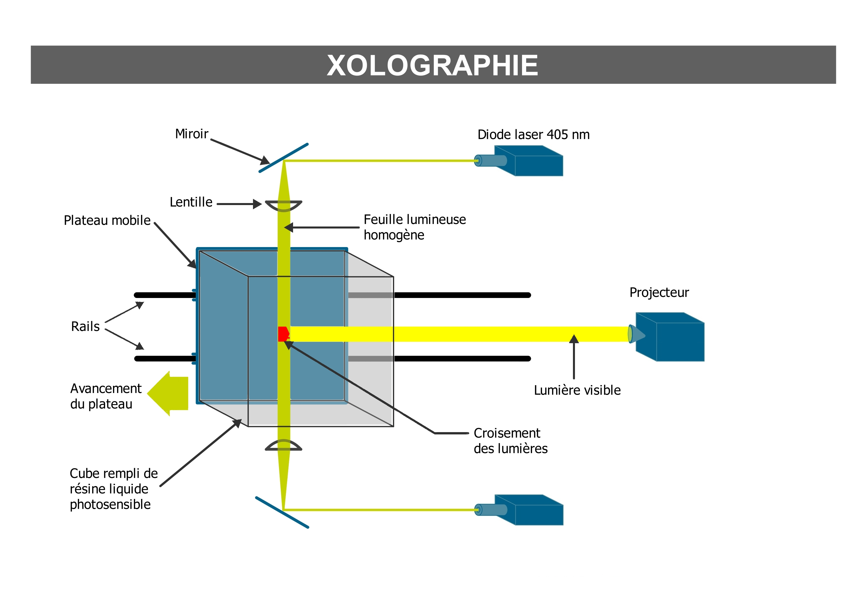 Fabrication additive - Processus Xolographie